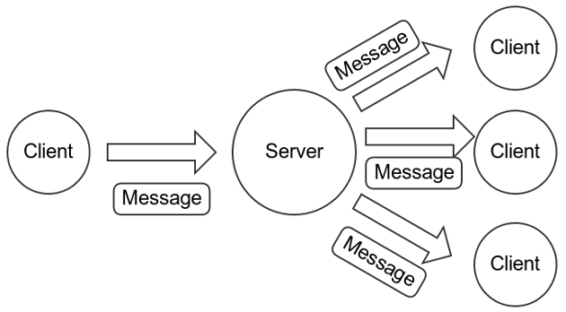 Data flow for unencrypted messages. A client sends one message to the server.